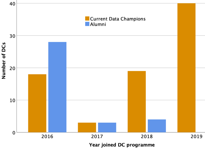 Graph showing number of Data Champions (current and alumni) per year between 2016 and 2019.