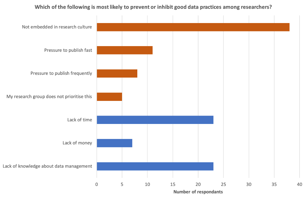 Graph showing the results of the poll held during the webinar, indicating what participants consider most likely to prevent or inhibit good data practices.