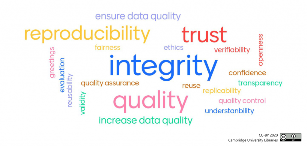 """Word cloud created by the audience in response to """"Why is it important to peer review datasets?"""" The four most prominent words are: integrity, quality, trust, reproducibility."""